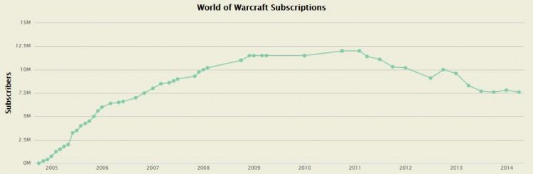 WoW-Charts